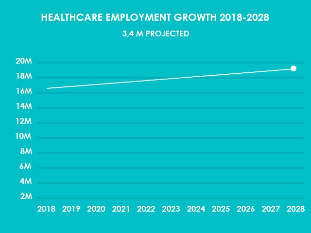 Health Care Employment Growth 2018-28- Decade