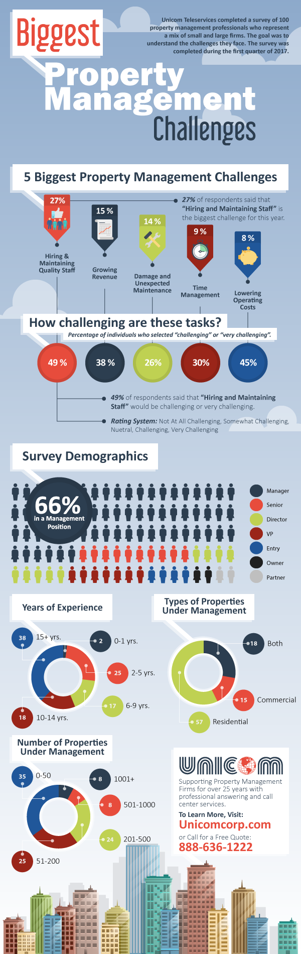 Property Management Survey Infographic