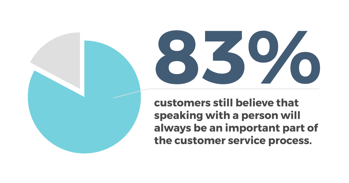Customers prefer a live voice versus chat