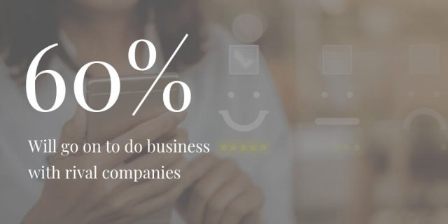60% will go on to do business with rival companies.
