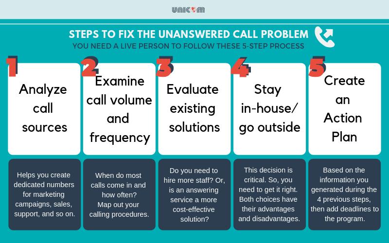 Fix the unanswered call problem