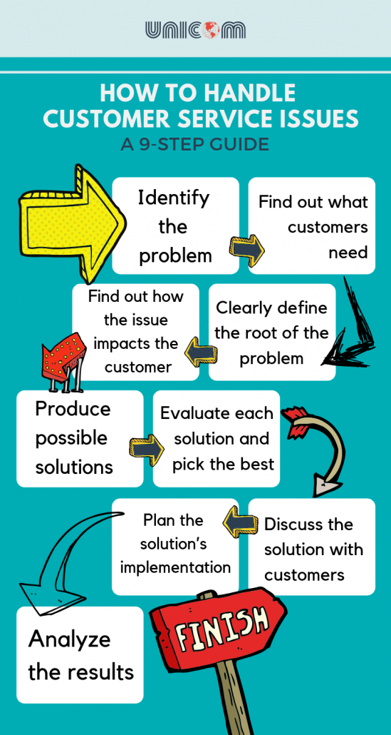 How to Handle Customer Service Issues: A 9-Step Guide